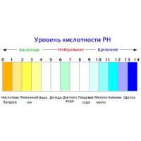 Як виміряти кислотність грунту - ph землі