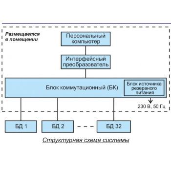 Спектрометрическая система радиационного мониторинга АТОМТЕХ