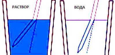 Преломление света в жидкой среде - принцип работы рефрактометра
