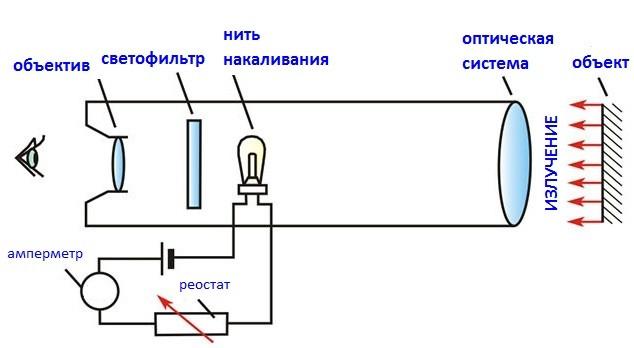 Сучасні методи безконтактного вимірювання температури