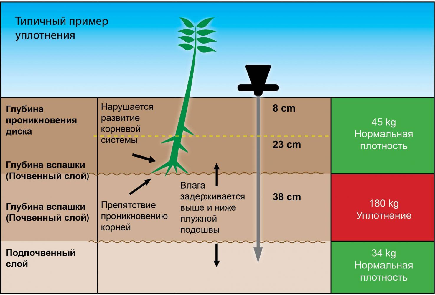 Плотномер почвы Wile SOIL - 4