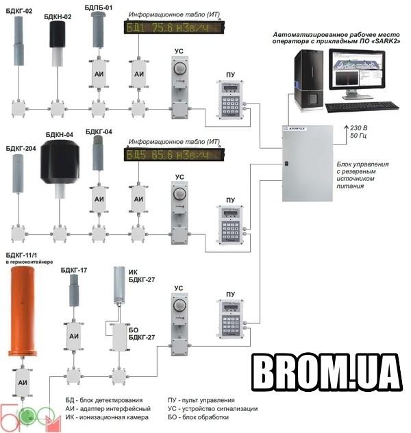 Измеритель-сигнализатор СРК-АТ2327 АТОМТЕХ - 1