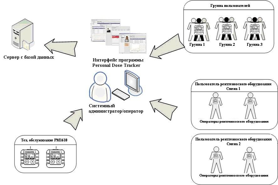 Автоматизированная система Personal Dose Tracker - 1