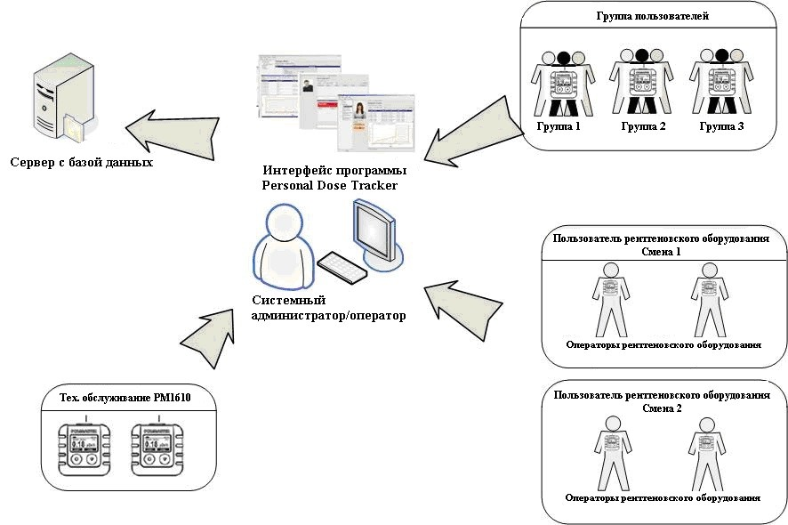 Автоматизована система Personal Dose Tracker - 1